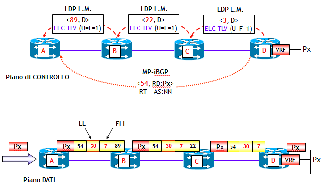 MPLS NEWS: LOAD BALANCING VIA FAT E ENTROPY LABELS - Reiss